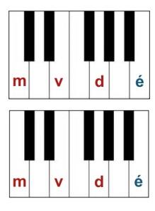 Piano des sons CP